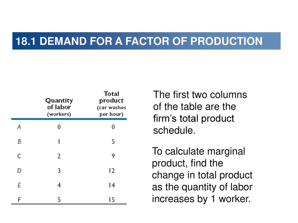 Labor as a factor of production 56
