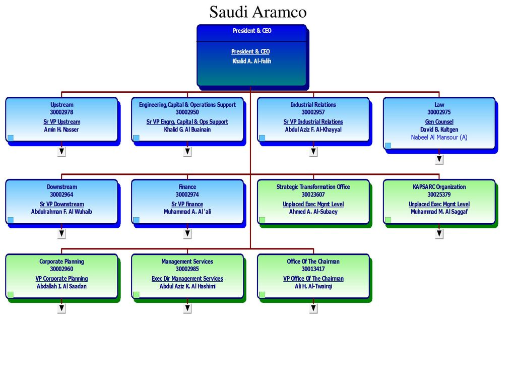 4  13  2018 saudi aramco group project  revision of