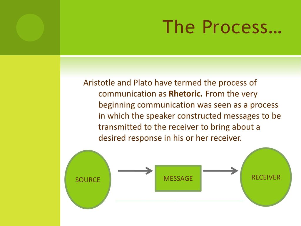 The concept and types of communication as the most important area of study of psychology 70