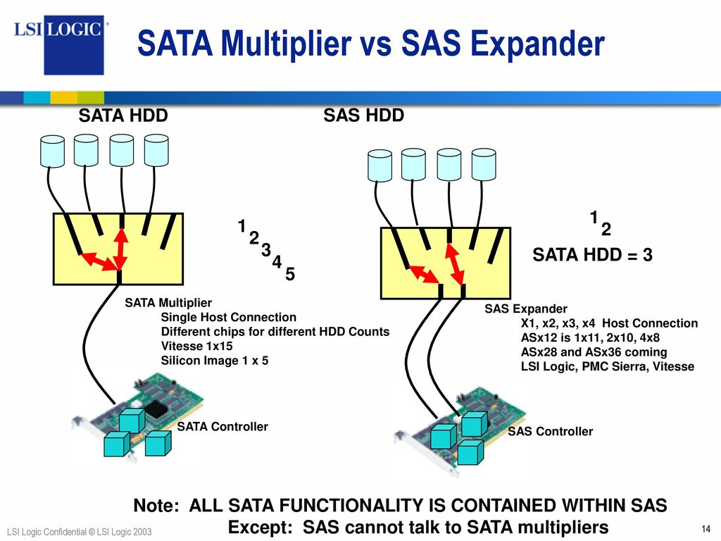 LSI SAS X12 EXPANDER CONTROLLER DRIVERS FOR WINDOWS MAC