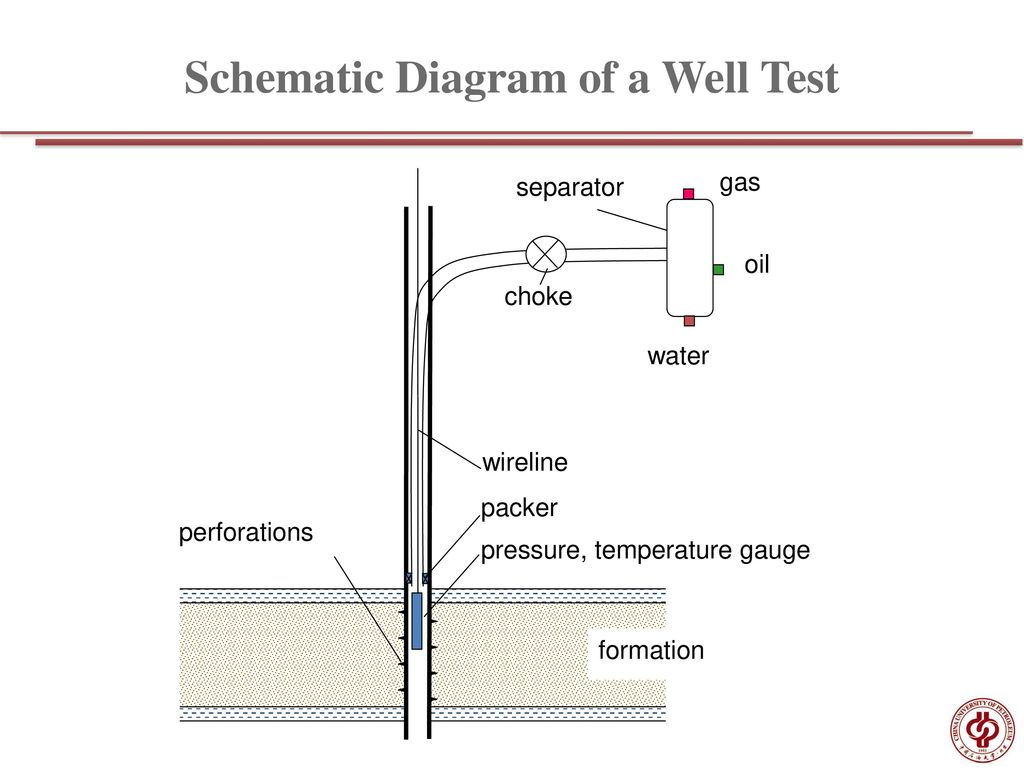 Chapter 5 Pressure Transient Testing I Ppt Download Gas Lift Schematic Diagram Of A Well Test