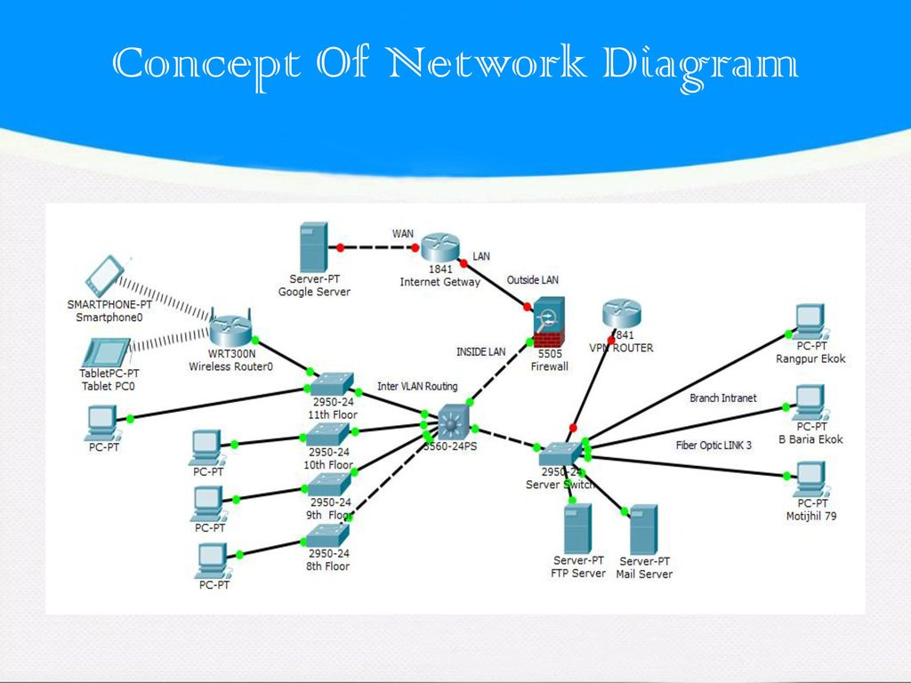 By Jamal Mohammad Abu Naser Ceo National Life Insurance Co Ltd Intranet Network Diagram The With 5 Concept Of