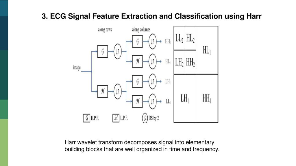 ABNORMALITY CLASSIFICATION OF ECG SIGNAL USING DSP PROCESSOR - ppt
