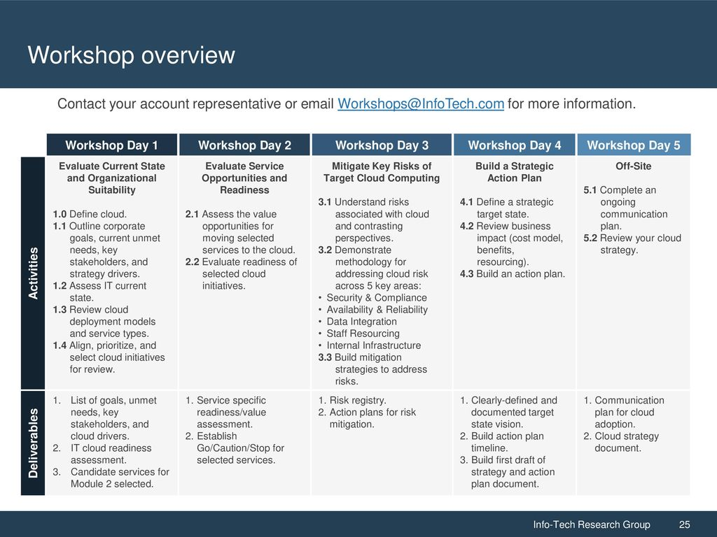 Own the Cloud: Strategy and Action Plan - ppt download