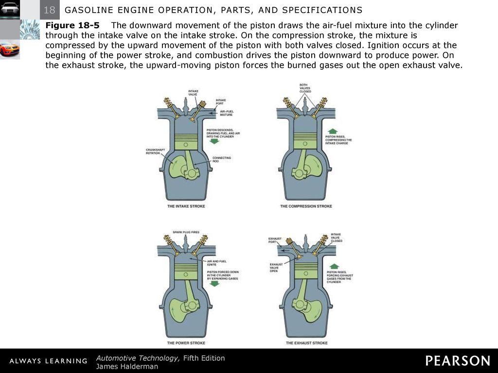 Gasoline Engine Operation Parts And Specifications Ppt Download 134 Exhaust Valve Diagram 7 Figure
