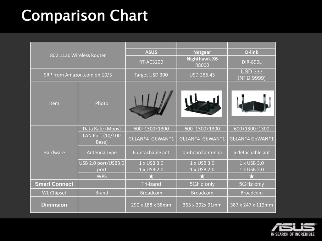 Wireless Ac3200 Tri Band Gigabit Router Rt Ac Ppt Download Home Network Broadcom Diagram Comparison Chart Asus Netgear D Link