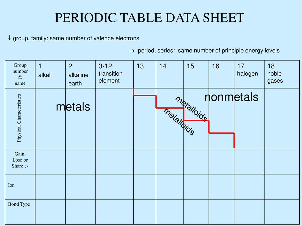 The Periodic Table (The world\'s greatest cheat sheet) - ppt download
