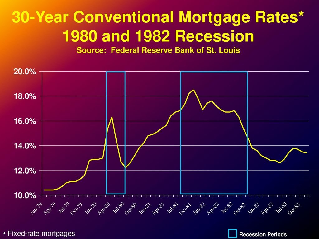 69 30 Year Conventional Mortgage Rates