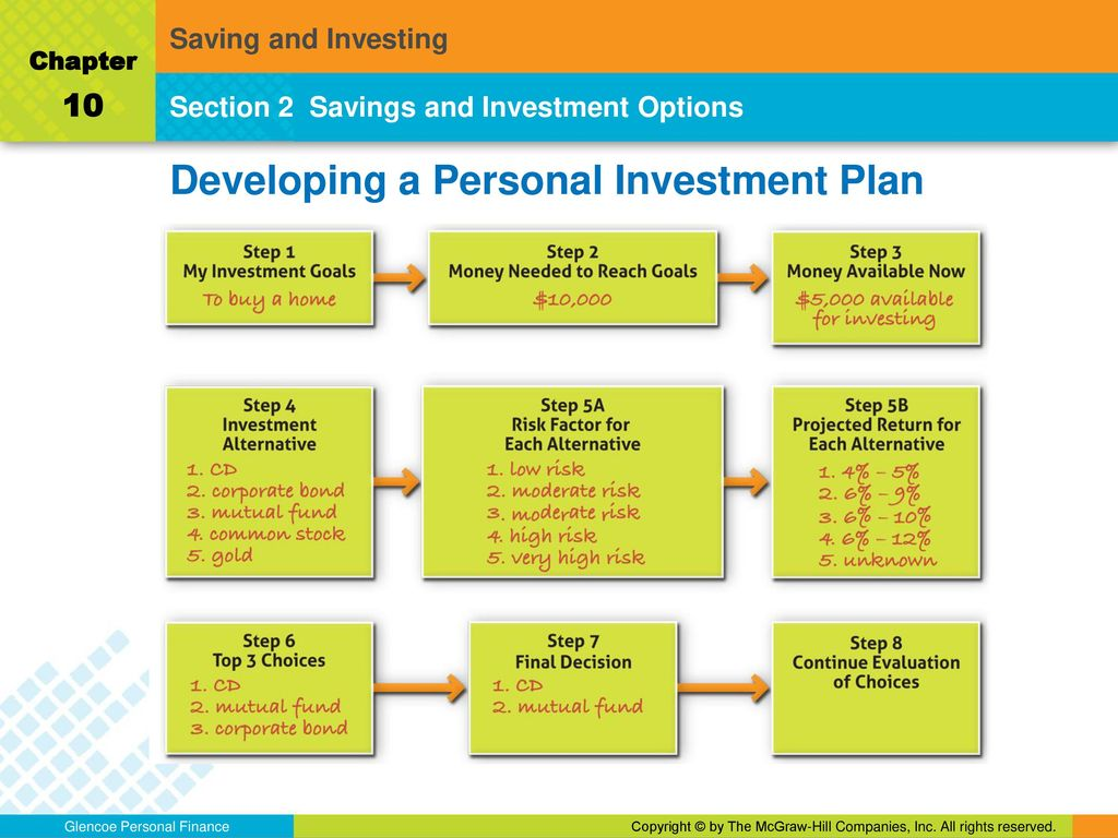 Developing A Personal Investment Plan