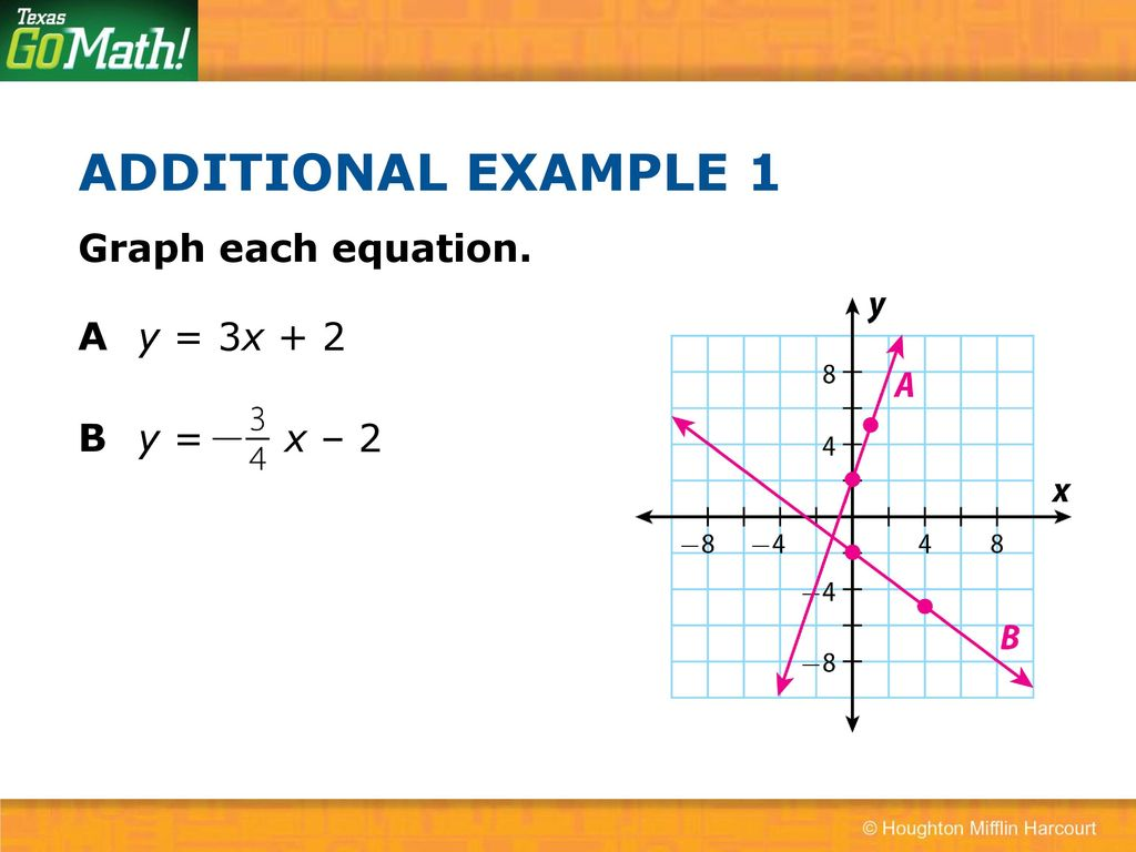 4 3 Graphing Linear Nonproportional Relationships Using Slope And Y