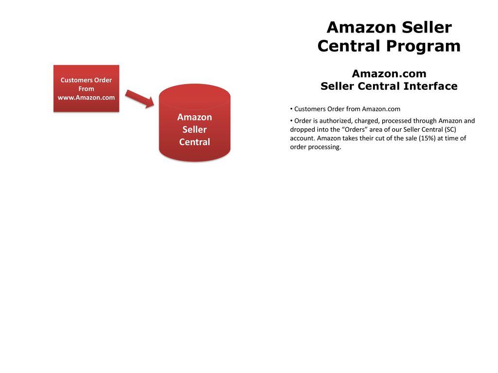 www amazon com seller central