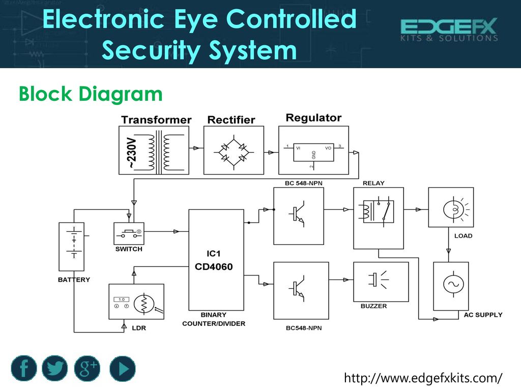Block Diagram. Electronic Eye Controlled Security System