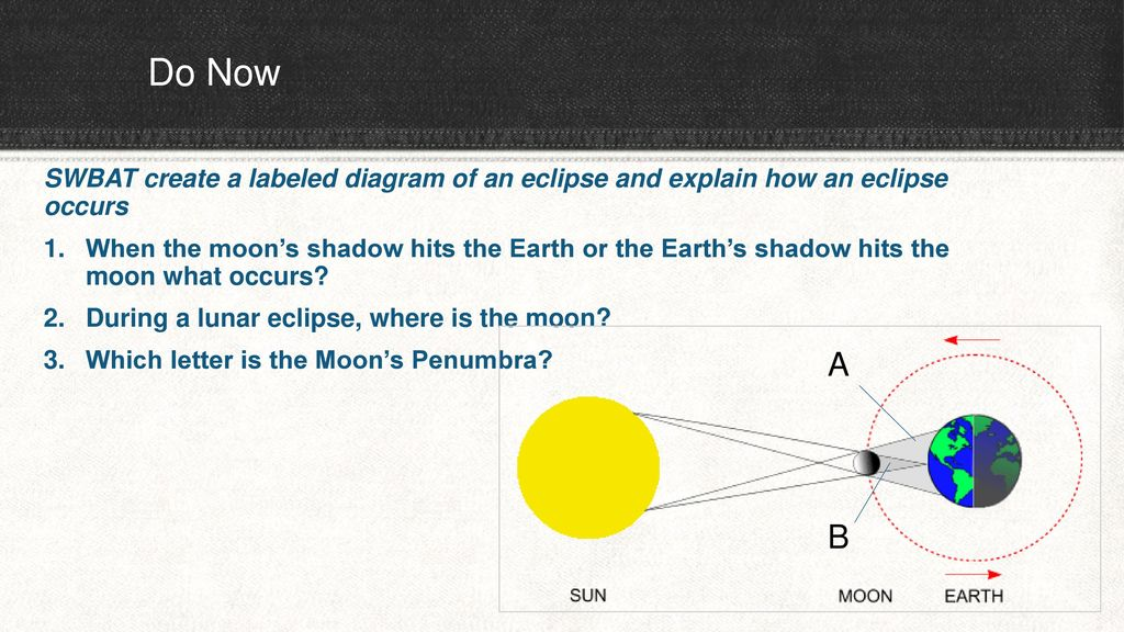 Do+Now+SWBAT+create+a+labeled+diagram+of+an+eclipse+and+explain+how+an+eclipse+occurs. seasons what is a season how is it different from weather climate