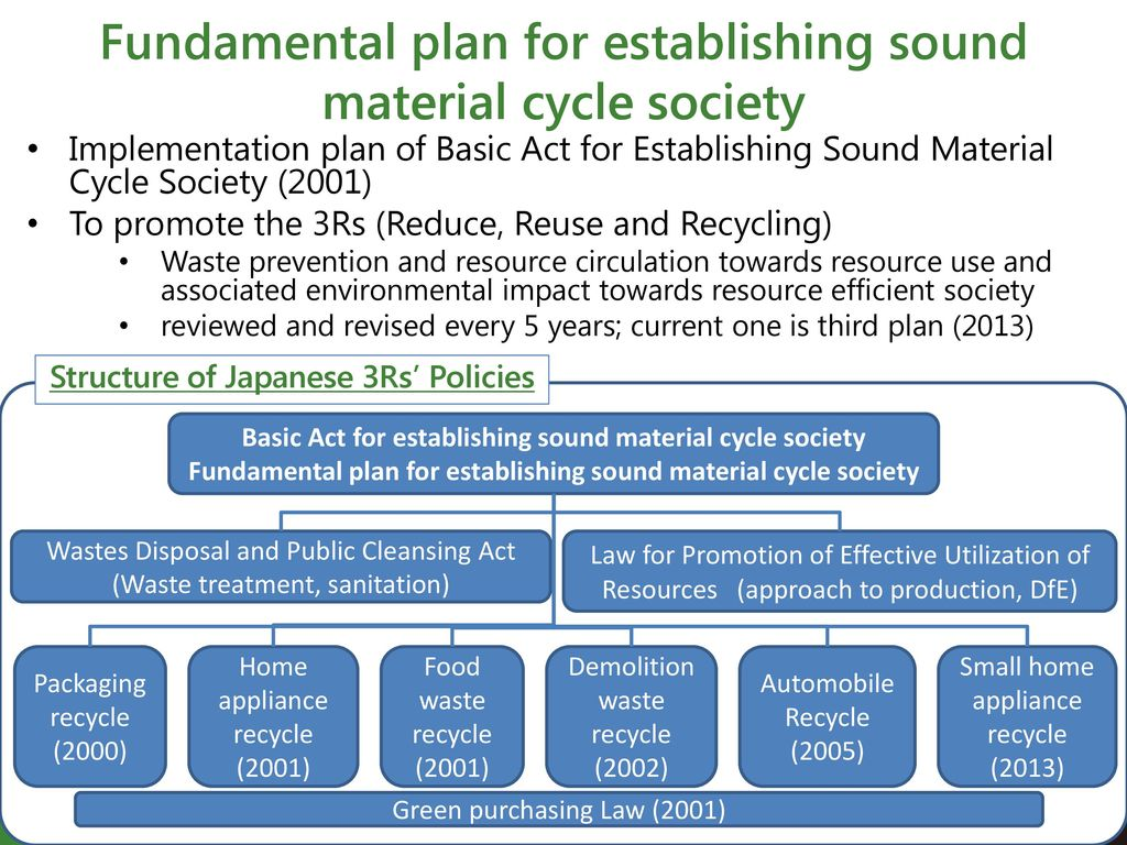 Addressing Resource Efficiency and Climate Change - ppt download