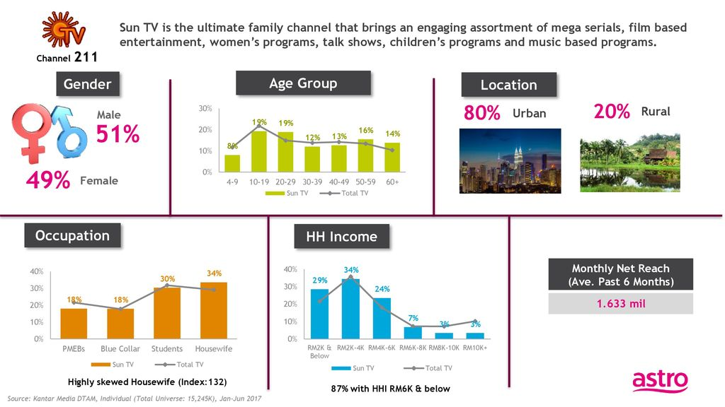 48% 52% 82% 18% Gender Age Group Location Occupation HH Income - ppt