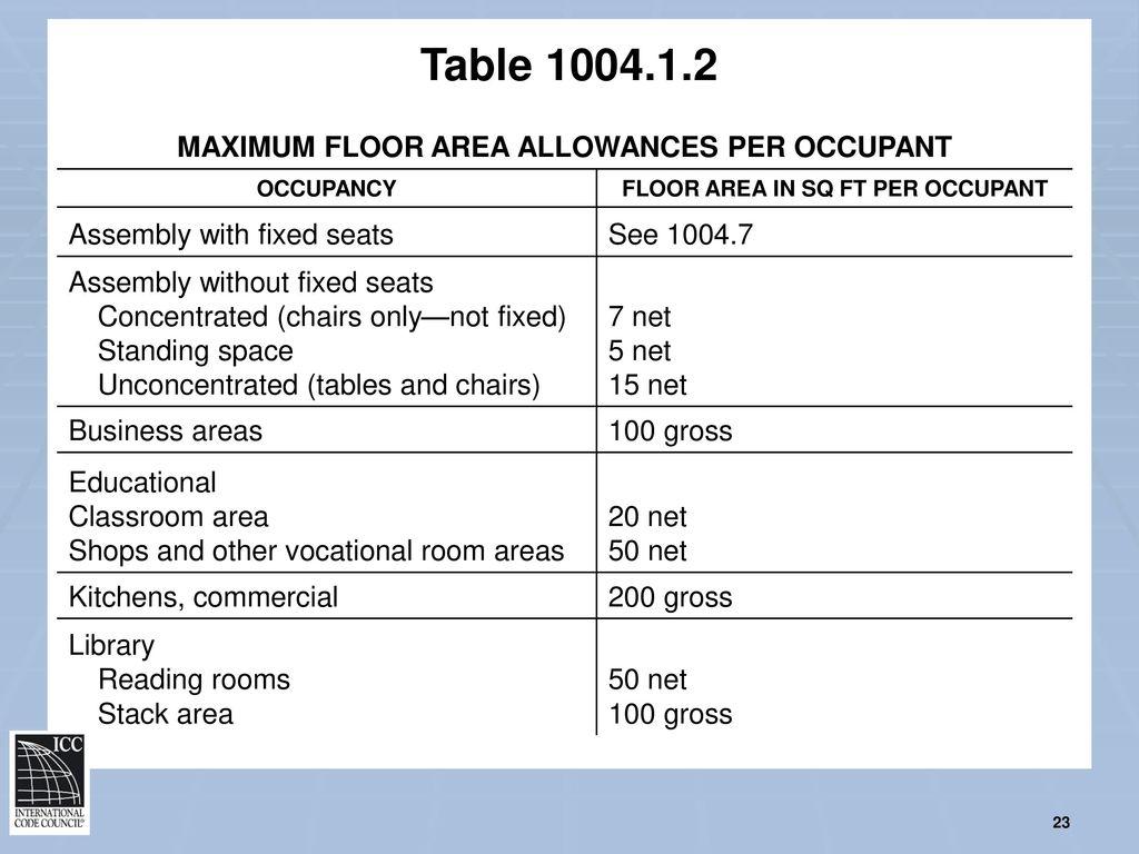 Floor E Allowance Per Occupant