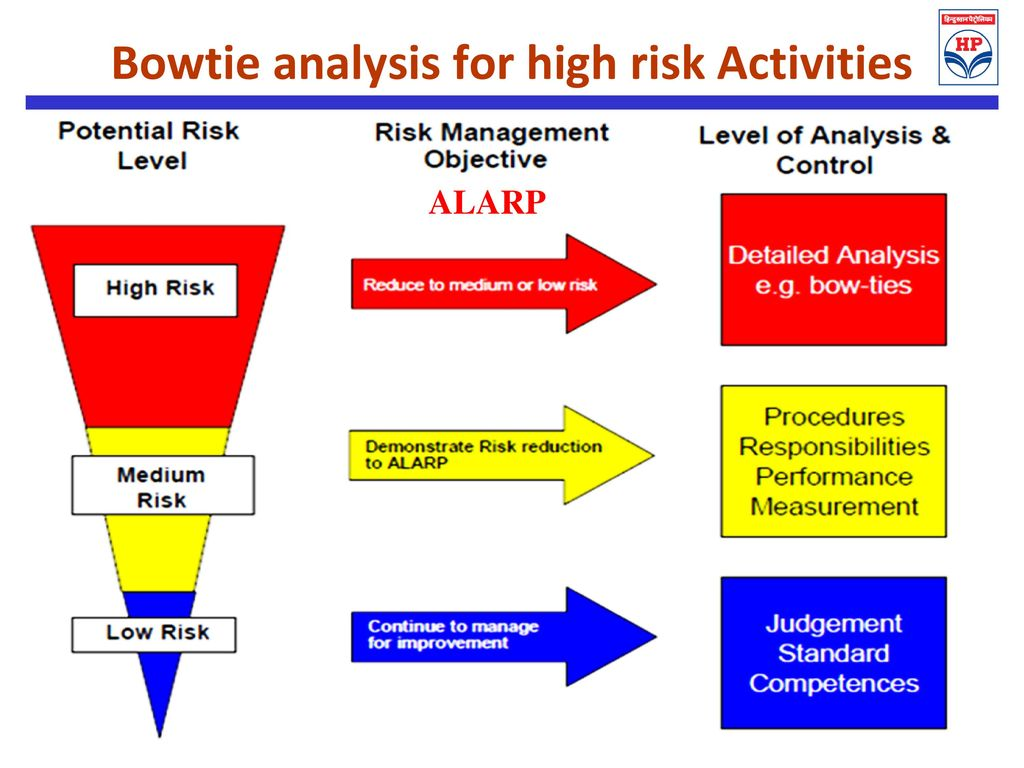 Bowtie Analysis An Effective Risk Management Ppt Download Tie Bow Diagram For High Activities