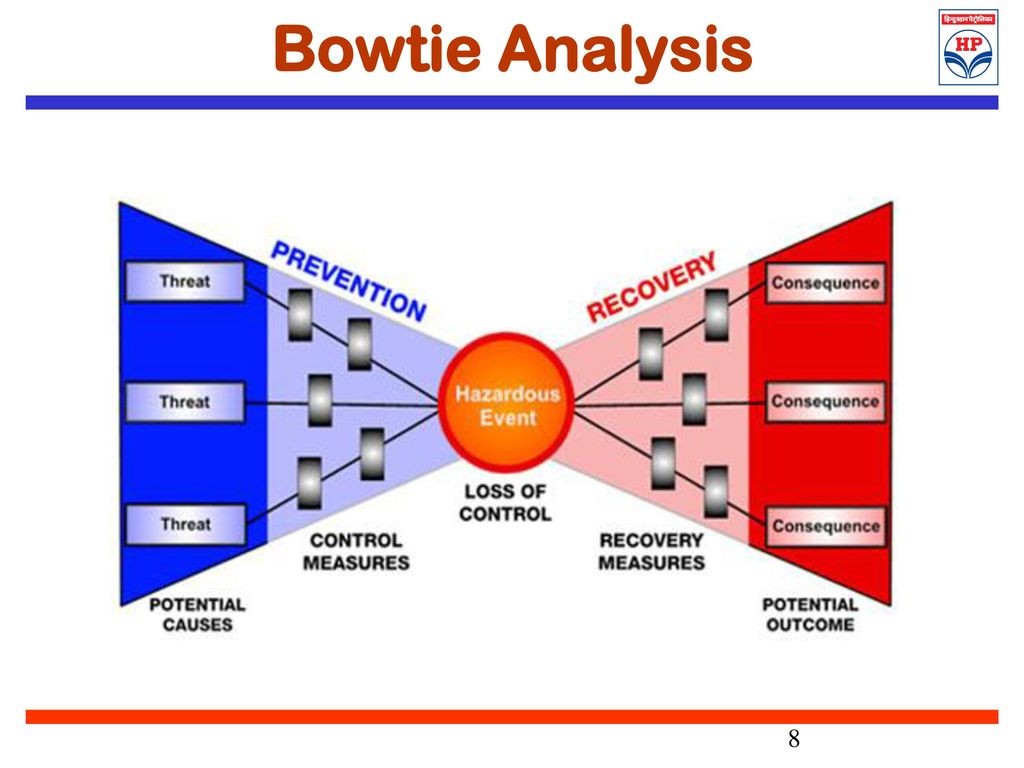Bowtie Analysis An Effective Risk Management Ppt Download