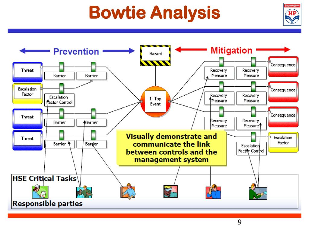 Bowtie Analysis An Effective Risk Management Ppt Download How To Tie A Diagram 9