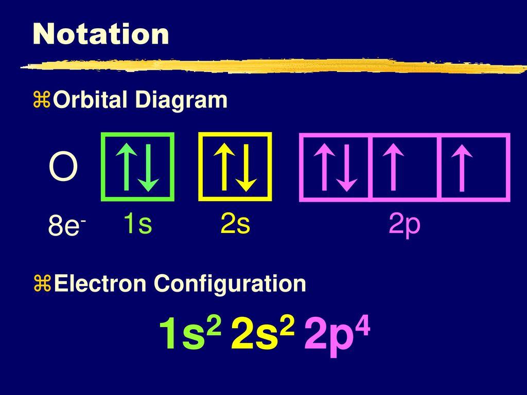 1s2+2s2+2p4+O+Notation+1s+2s+2p+8e +Orbital+Diagram electron configuration ppt download