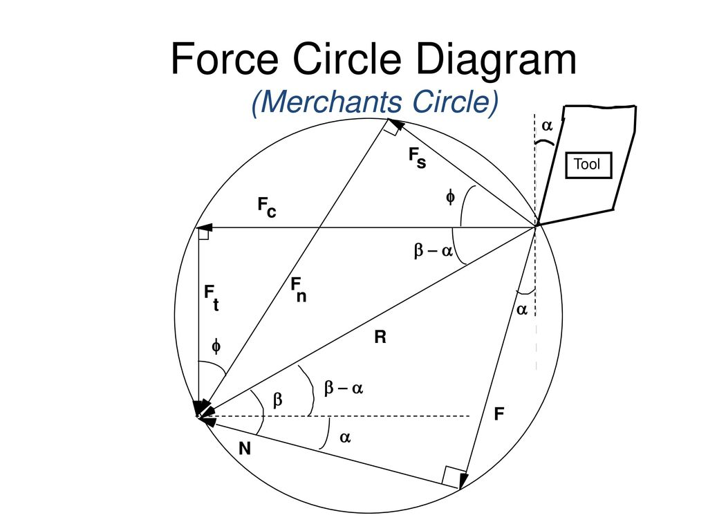 Mechanics of metal cutting ppt download force circle diagram merchants circle ccuart Images
