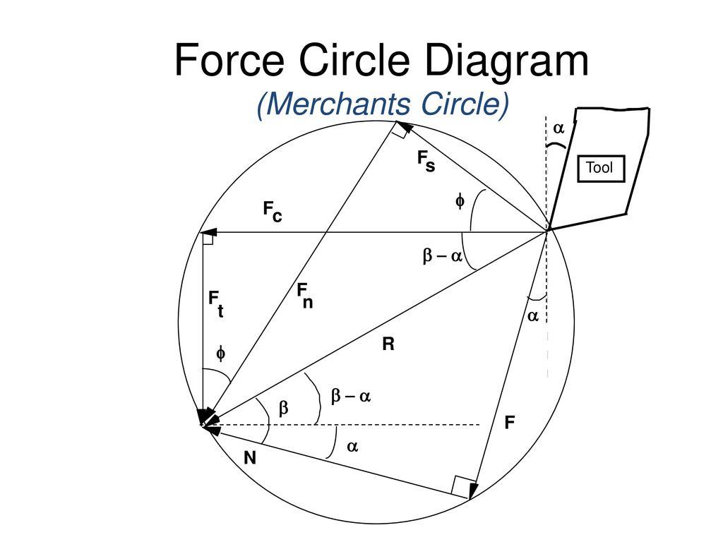 Mechanics of metal cutting ppt download force circle diagram merchants circle ccuart Image collections