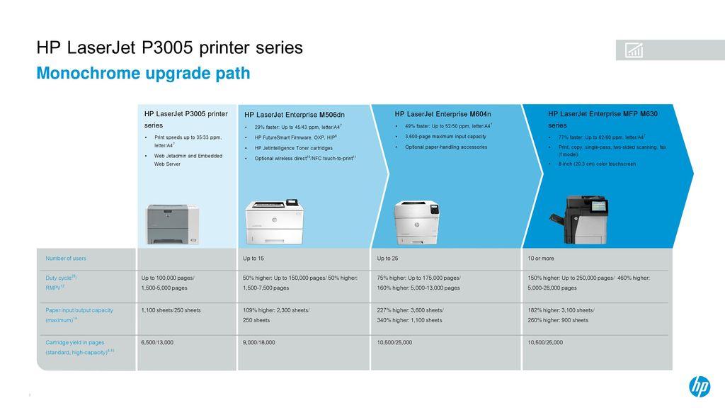 HP LaserJet Enterprise M506dn - ppt download