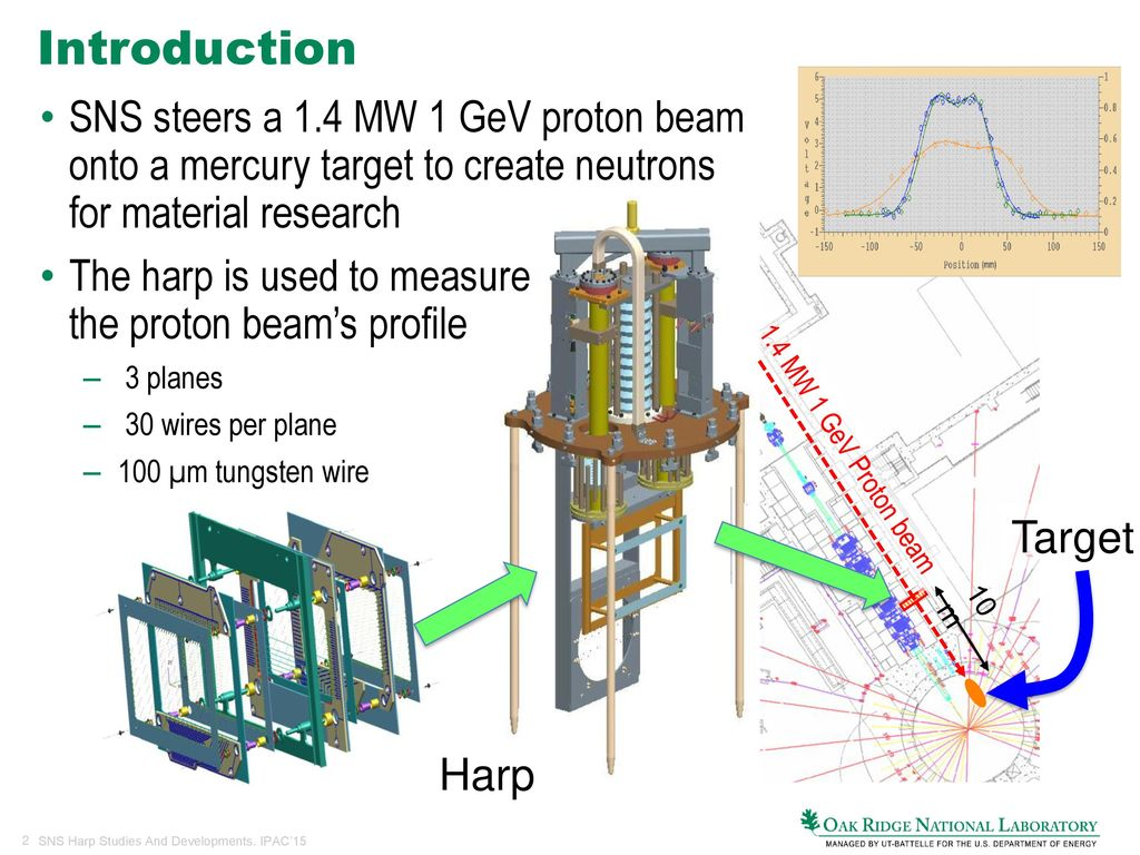 High Beam Intensity Harp Studies And Developments At Sns Ppt Download Ipac Wiring Diagram 2 Introduction