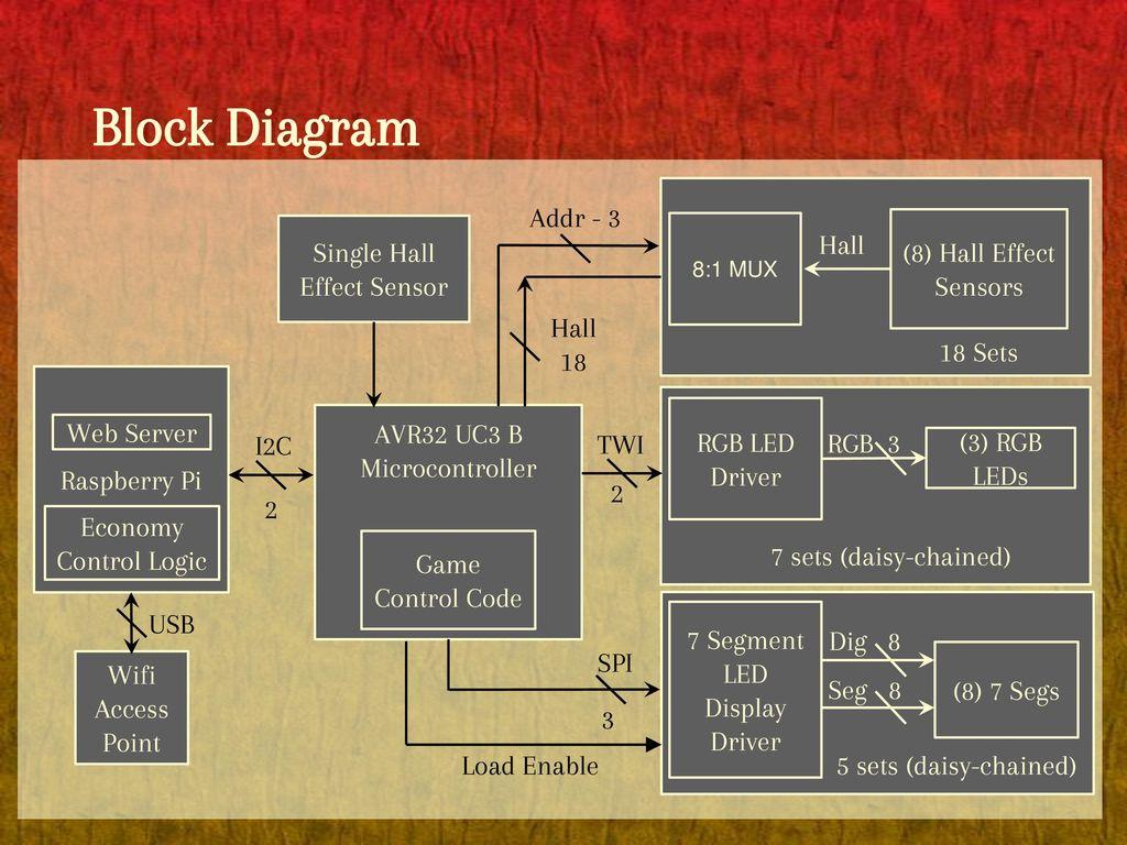 Josh Hunsberger Ppt Download 7 Segment Block Diagram 3