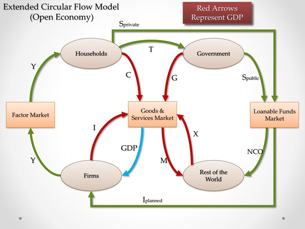Gross domestic product ppt download extended circular flow model open economy ccuart Choice Image