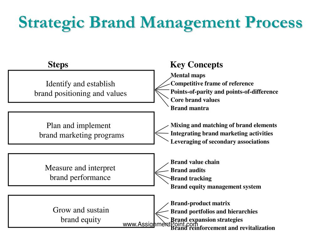 creating and sustaining brand equity marketing essay This three-essay thesis focuses on how value of the brand, ie brand equity is created, with each study investigating different parts of the relationships within the brand value chain.