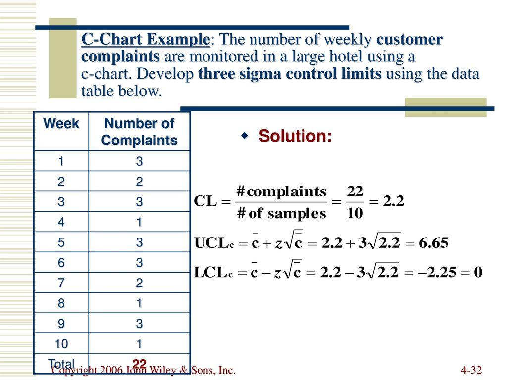 32 C Chart