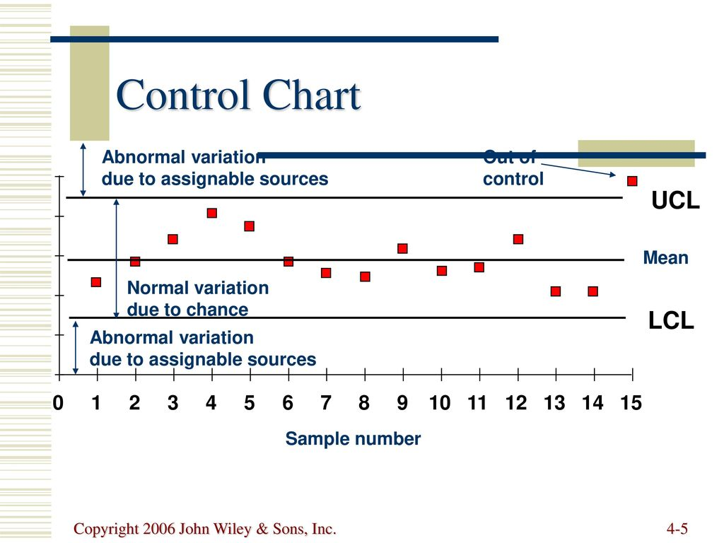 Statistical Process Control - ppt download