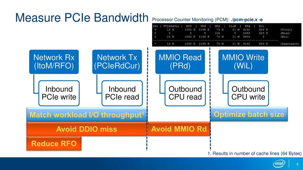 Patrick Lu, Intel DCG/NPG/ASE - ppt download