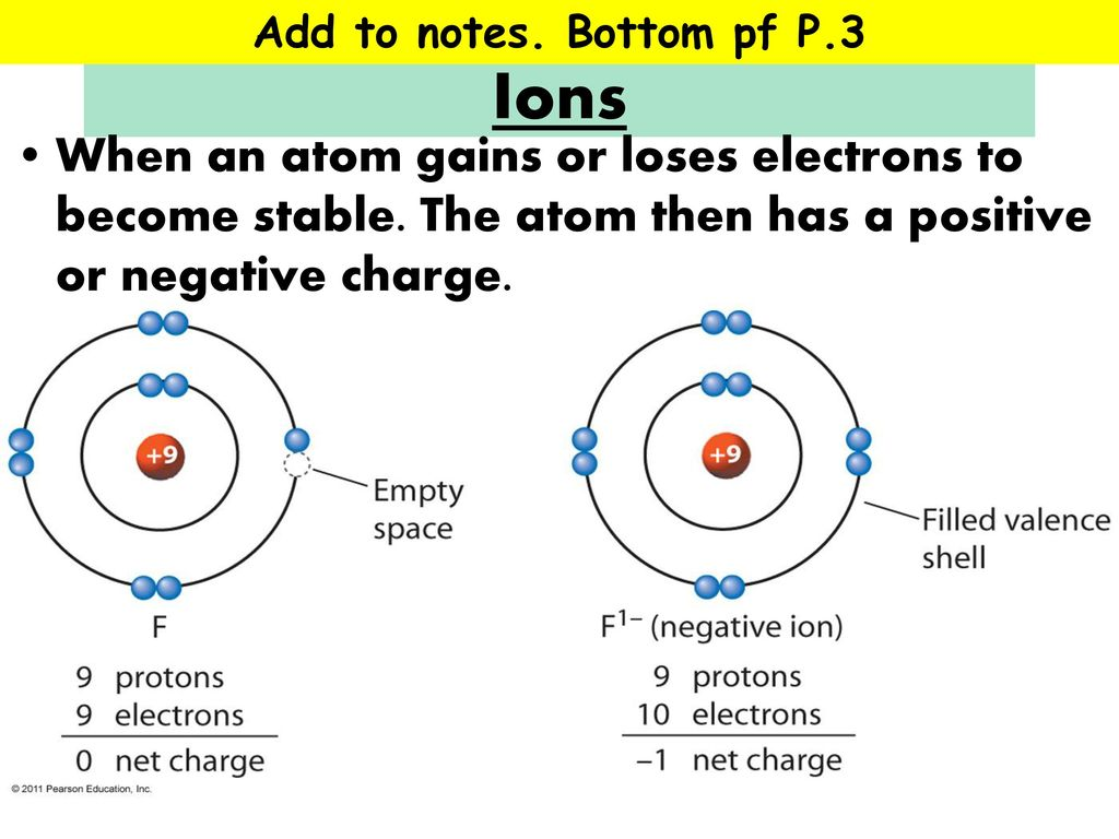 Blank Electron Shell Diagram Francium Wiring Services Bohr For Oxygen Shells Configuration Chemistry Structure Of The Atom Periodic Table Ppt Download Rh Slideplayer Com