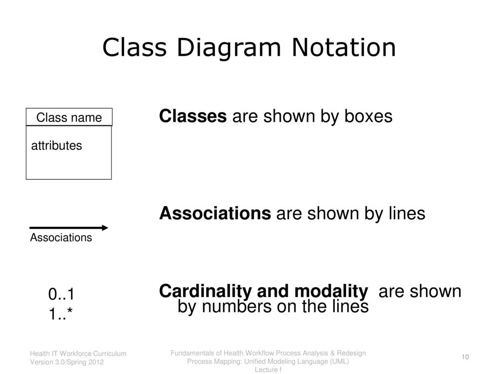 Fundamentals of health workflow process analysis and redesign ppt class diagram notation ccuart Images