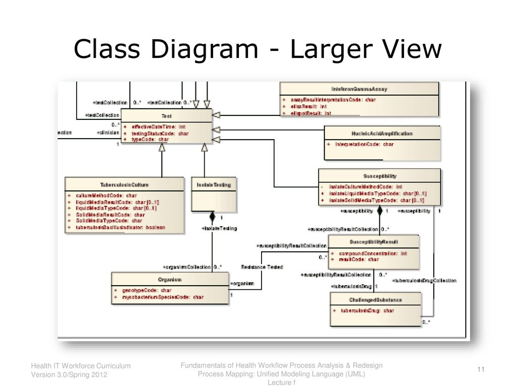 Fundamentals of health workflow process analysis and redesign ppt class diagram larger view ccuart Gallery