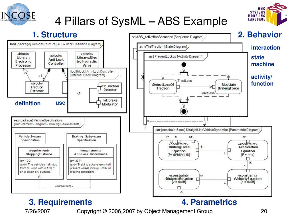 Omg systems modeling language (omg sysml™) matthew hause artisan.