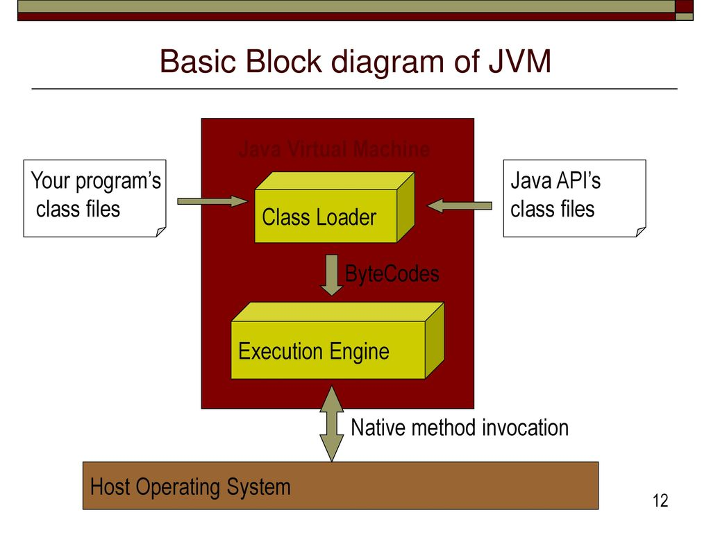 Block Diagram Java Cs 432 Compiler Construction Lecture Ppt Download Basic Of Jvm
