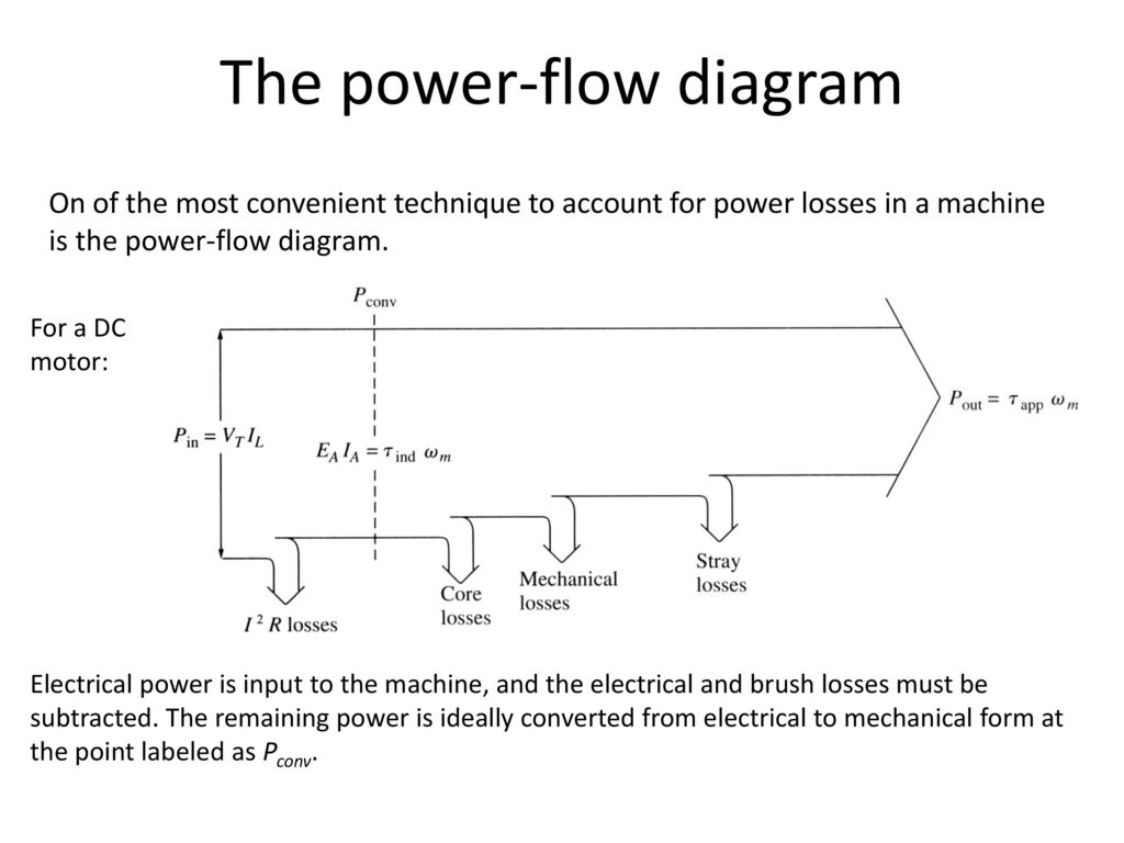 The+power flow+diagram dc & ac machines ppt download