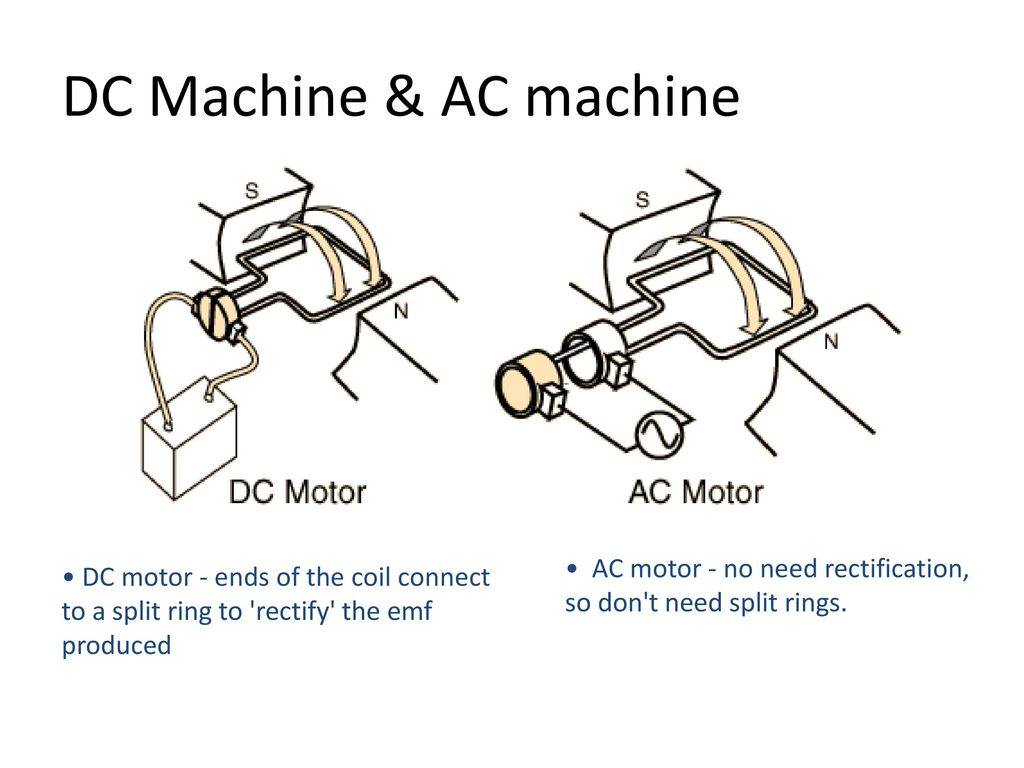 Ac Machine Diagram Automotive Wiring Welding Winding Dc Machines Ppt Download Rh Slideplayer Com Circuit Recovery