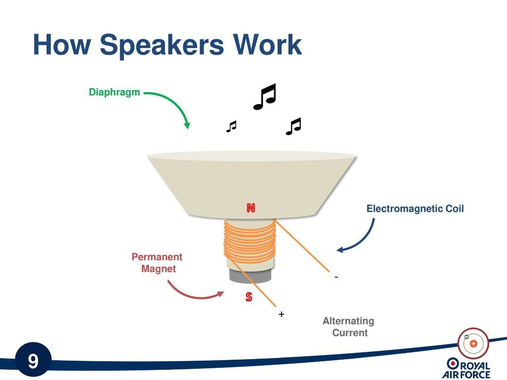 electric circuits (and making speakers) ppt download moving coil speaker diagram how speakers work   n s diaphragm electromagnetic coil