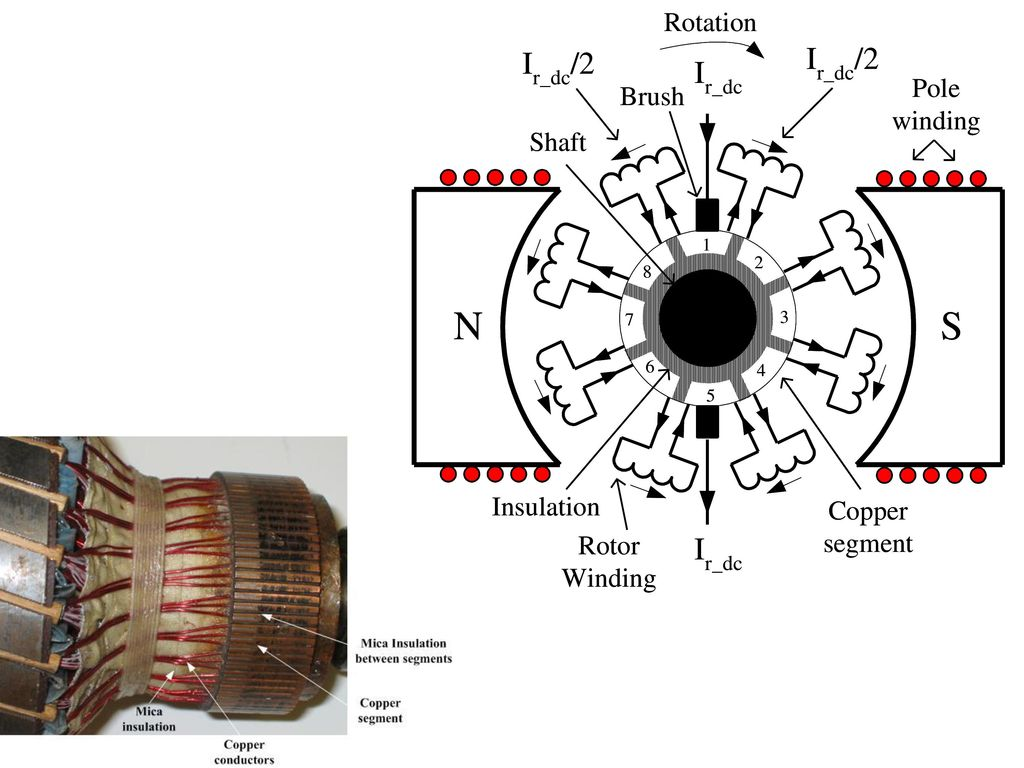 General Electric Dc Motors Wiring Diagram Electromagnetic Revolution Ppt Download Machine Construction Figure 83 Details Of The Commutator A Motor