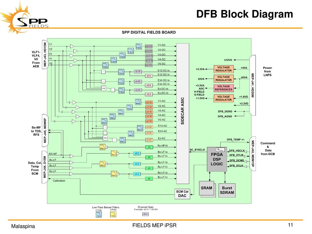 Solar Probe Plus Fields Main Electronics Package Ppt Download Telemetry Block Diagram Of Dsp Based 11 Dfb
