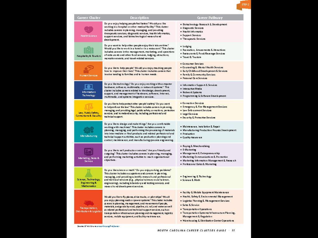 North Carolina Career Clusters Guide - ppt download