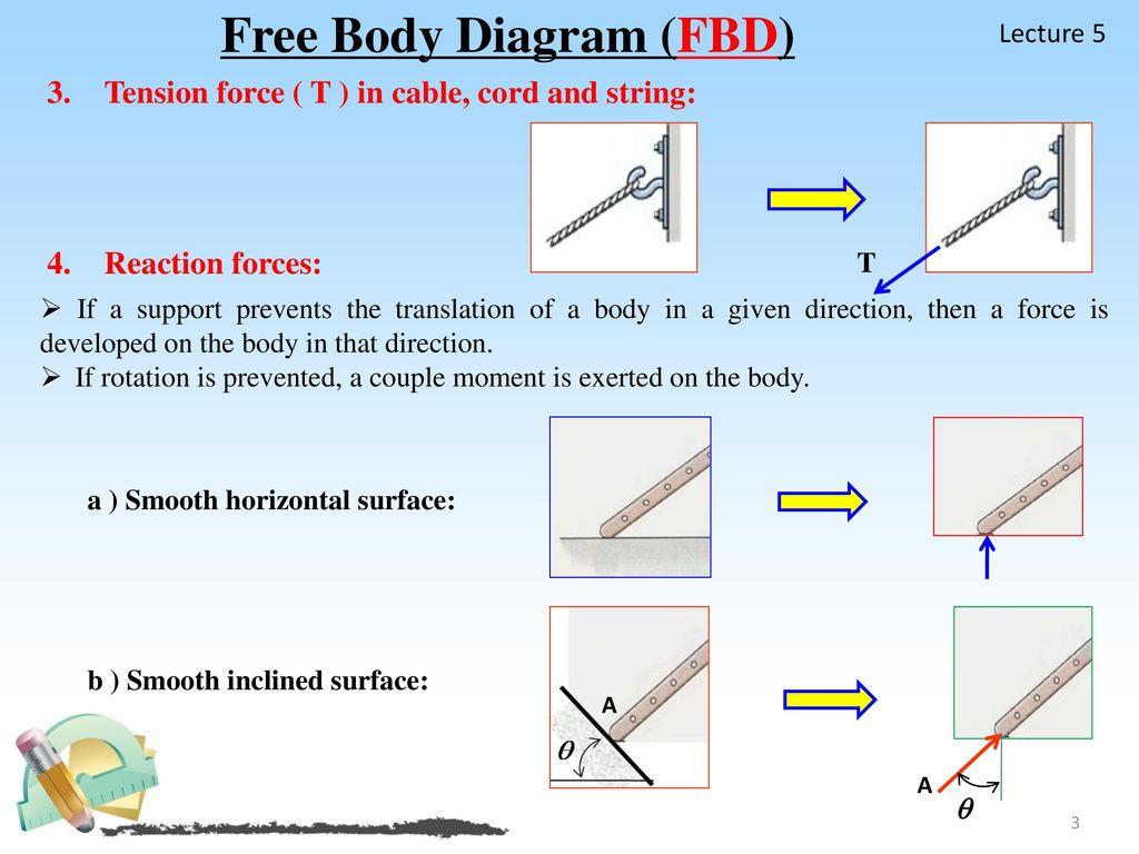 Free Body Diagram Fbd Ppt Download
