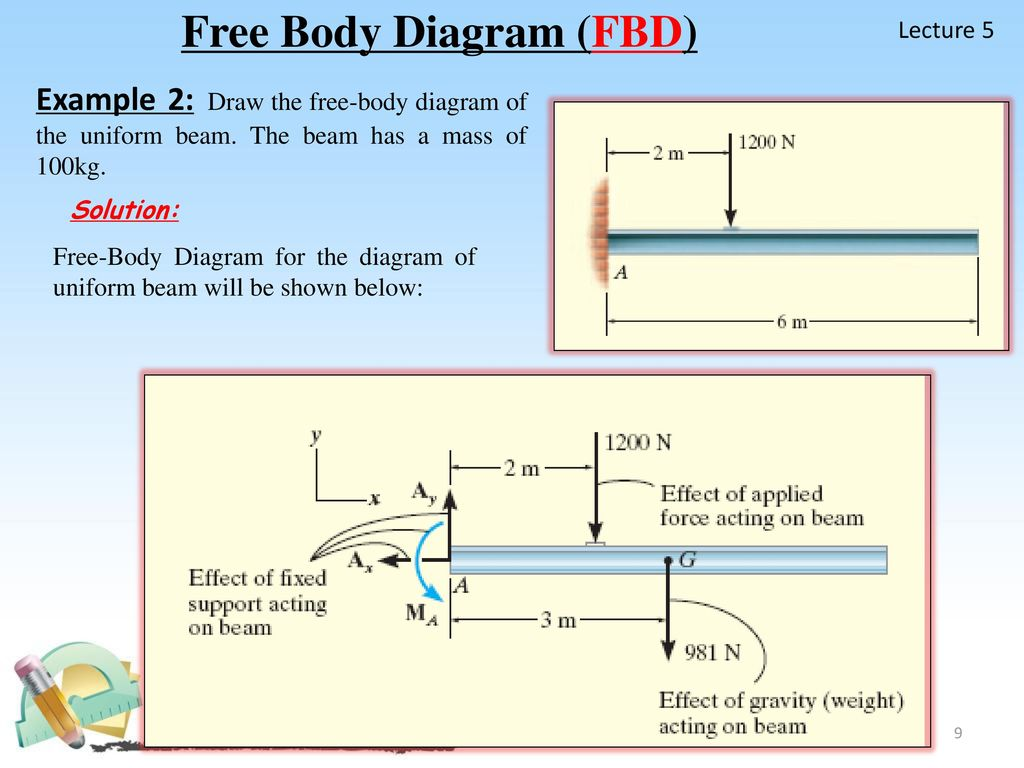 Free Body Diagram Fbd Ppt Download Is A Picture Showing The Forces That Act On