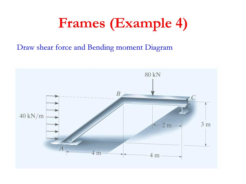 Structure Analysis I Eng Tamer Eshtawi Ppt Download Draw Deflected Shape Shear Force And Bending Moment Diagram For All 3 Frames Example 4