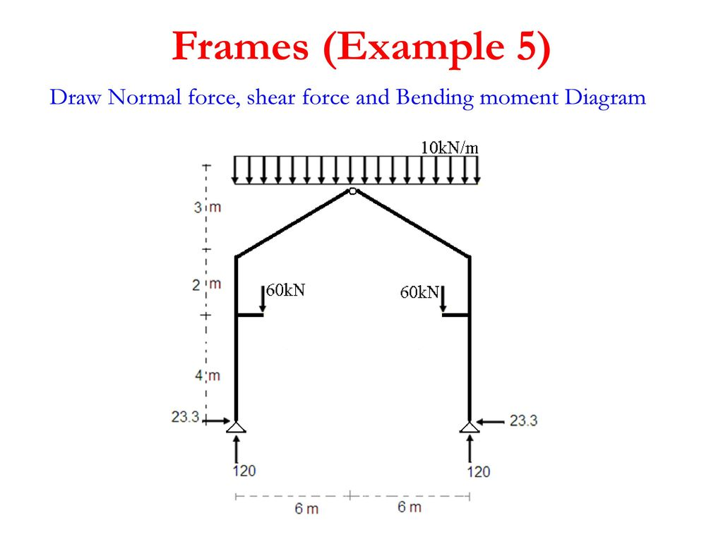 Structure Analysis I Eng Tamer Eshtawi Ppt Download Bending And Shear Force Diagrams 8 Frames Example 5 Draw Normal Moment Diagram